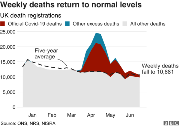 Death rate 'back to normal' in UK