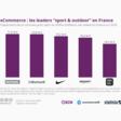 Top acteurs e-commerce du sport en France