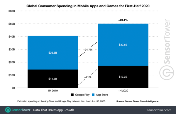 Global App Revenue Reached $50 Billion in the 1H 2020 — Up 23% YoY