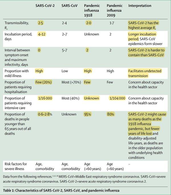 Porównanie pandemii SARS-CoV-2, SARS-CoV, hiszpanki i pandemii grypy w 2009