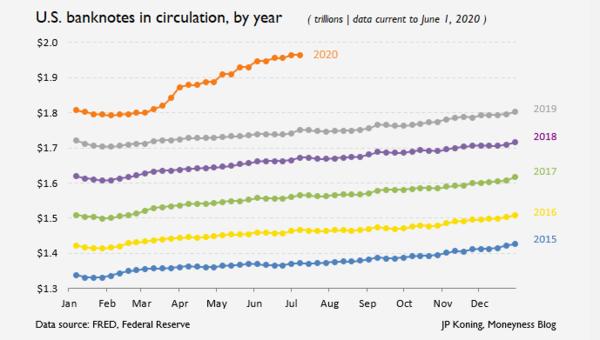 Notas de dólar em circulação, ano a ano. Parece que em 2020 algo saiu dos trilhos.