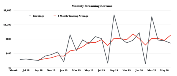 Earning $800 a month with Spotify