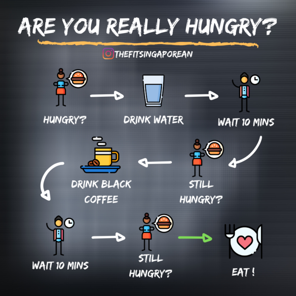 The body is often dehydrated due to the lack of water we drink, so make sure you keep hydrated. Another simple way to help curb your hunger is to drink black coffee. If you're still hungry after that, please eat! Follow @thefitsingaporean for daily health and fitness tips!
