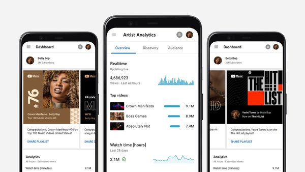 Analytics for Artists. Credit: YouTube