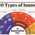 10 Types of Innovation: The Art of Discovering a Breakthrough Product