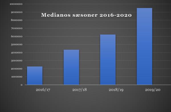 9. Mediano nærmer sig 10 mio lyttede episoder om året