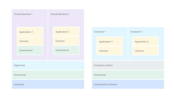 Best Practices for Operating Containers - Google Cloud