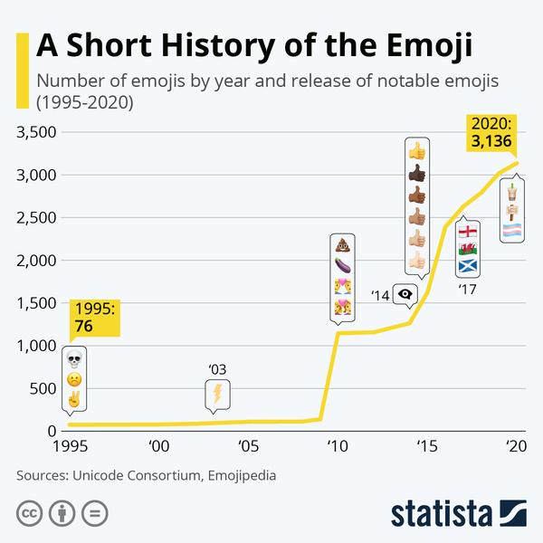 In 2020, Global Emoji Count is Growing to 3,136