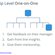 How to Use Skip Level 1 on 1s to Majorly Improve Your Managers as a Senior Leader