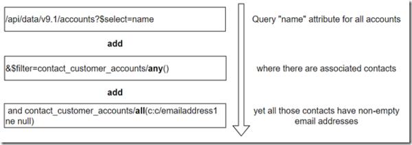 Lambda operators in Web API | It Ain't Boring