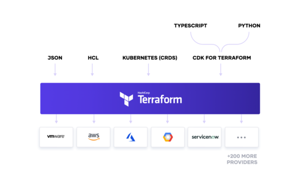 CDK for Terraform: Enabling Python & TypeScript Support