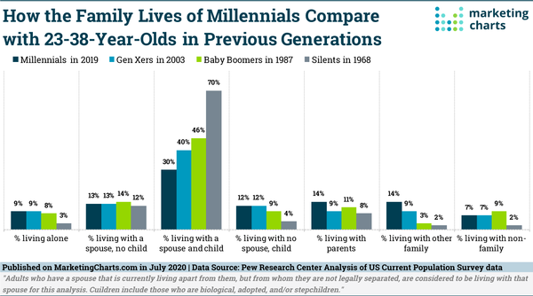 How Do Millennials Differ From Older Generations in Their Family Lives?