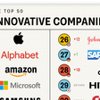 Ranked: The 50 Most Innovative Companies in the World