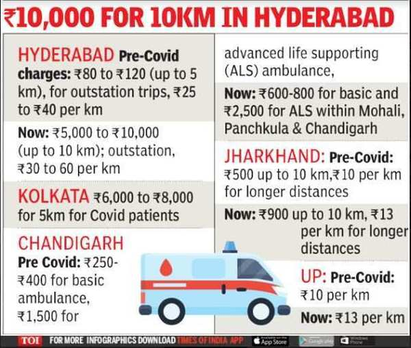 Few checks in place, ambulances fleece desperate Covid patients