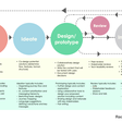 Content in the product design process — articulating our role