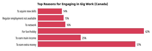 Reasons for undertaking gig work in Canada, 2019 - Source: Bank of Canada, 2019