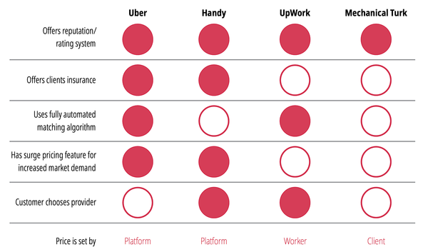 Features of common gig work platforms - Source: OECD, 2019