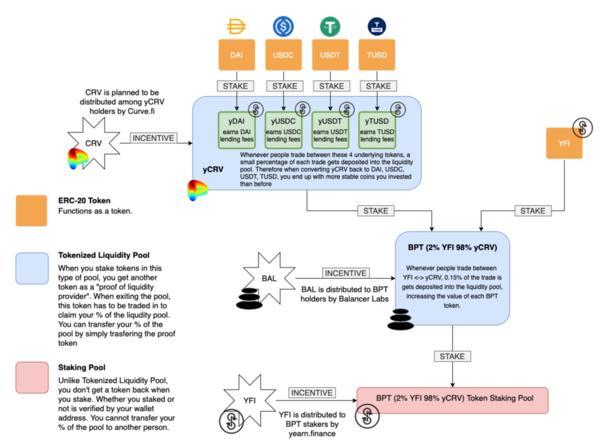 Diagrama ilustrando o funcionamento das 3 pools que a distribuição de YFI vem incentivando. Fonte: Weeb McGee