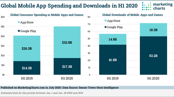 Global App Revenue and Downloads Continue to Grow