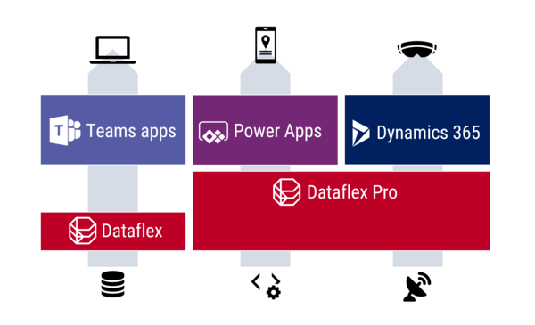 What is Microsoft Dataflex & who is it aimed at