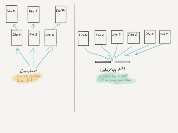 The end of crawling and the beginning of API indexing