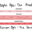 People Ops as a Product 🚀