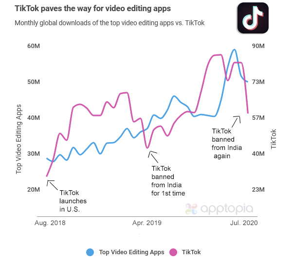 TikTok paves way for video editing apps