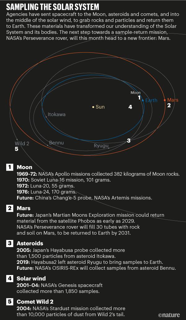 Co przywieźliśmy z misji kosmicznych