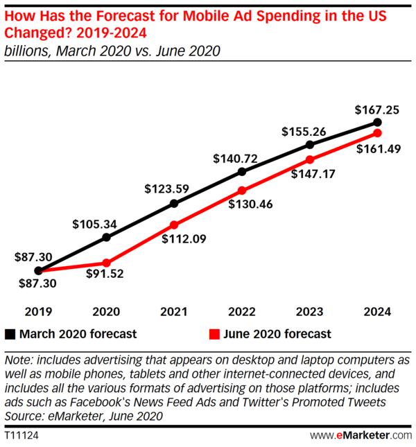 Digital recupera lentamente,  impulsionado sobretudo pelo crescimento de mobile