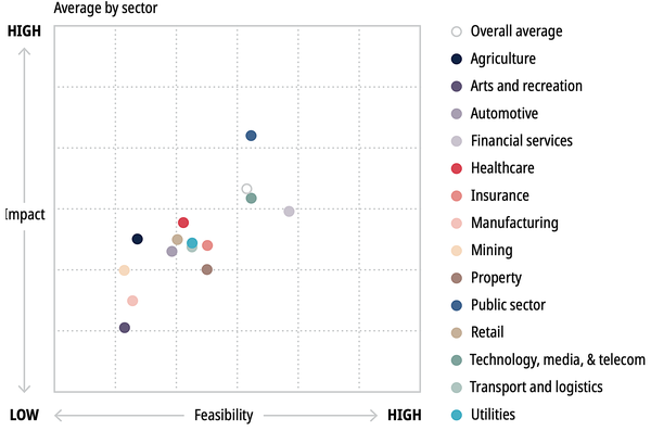 Blockchain Opportunities by Sector - Source:  McKinsey Digital, June 2018