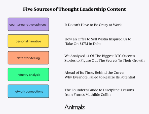 Everybody Wants Thought Leadership Content. But How Do You Do It, Exactly? | Animalz