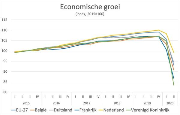 bron: CBS, Eurostat