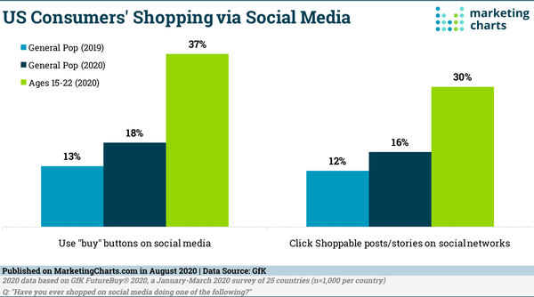 Shopping via Social Media on the Rise