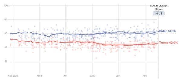 Het gemiddelde van de landelijke peilingen (bron: FiveThirtyEight)