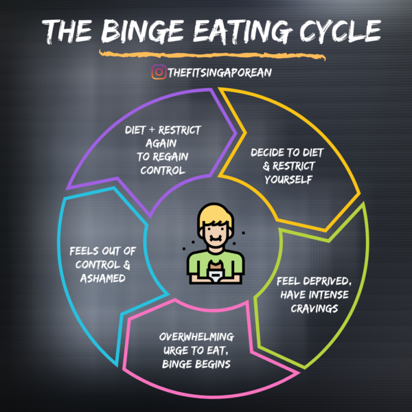 I've been through this phase SO many times. That's why it's super important not to starve yourself! Even as I'm doing intermittent fasting now, I'm able to control my food intake so I don't ever lose control. Remember to eat nutritious, dense meals, but occasionally treat yourself to the foods you love!