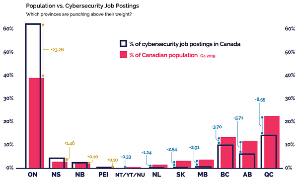 Provinces' and Territories' proportion of the Canadian population compared with their proportion of posted cybersecurity roles. Job Posting data is from January 2020 - Source: ICTC, Statistics Canada