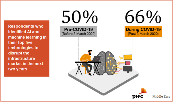 2020 PwC Middle East Capital Projects &Infrastructure Survey