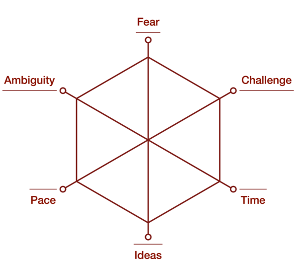Emotional Blocks to Creativity - adapted from Adams (1974)