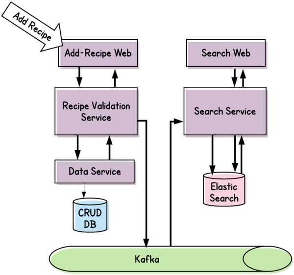Commands and Events in a Distributed System