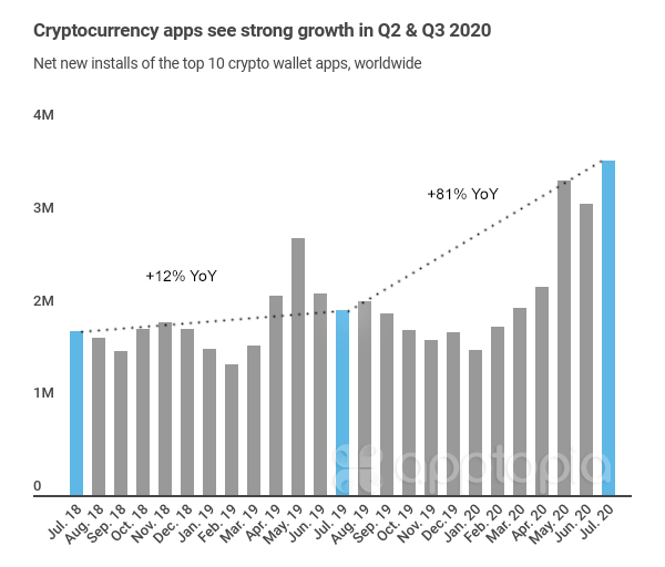 Crypto apps see highest growth on record in July 2020