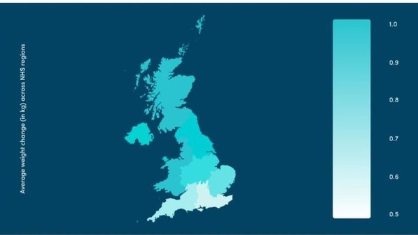 "Average self-reported weight gain (kg) across the UK during lockdown, as reported by 1.6 million COVID Symptom Study app users. Source: ""The silent pandemic: How lockdown is affecting future health,"" COVID Symptom Study, July 29, 2020."
