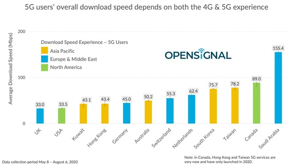 OpenSignal: Benchmarking the global 5G user experience