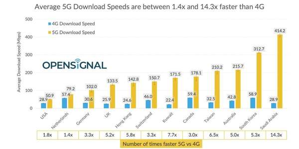 Opensignal: U.S. 5G speeds slump as other countries leap ahead