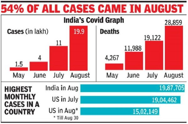 Nearly 2mn cases reported in Aug, India sets global Covid record
