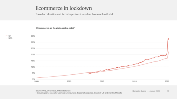 O desconfinamento do e-commerce