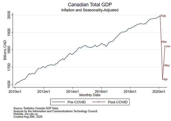 V for Recovery: Canada's newest GDP data reveals a promising trend