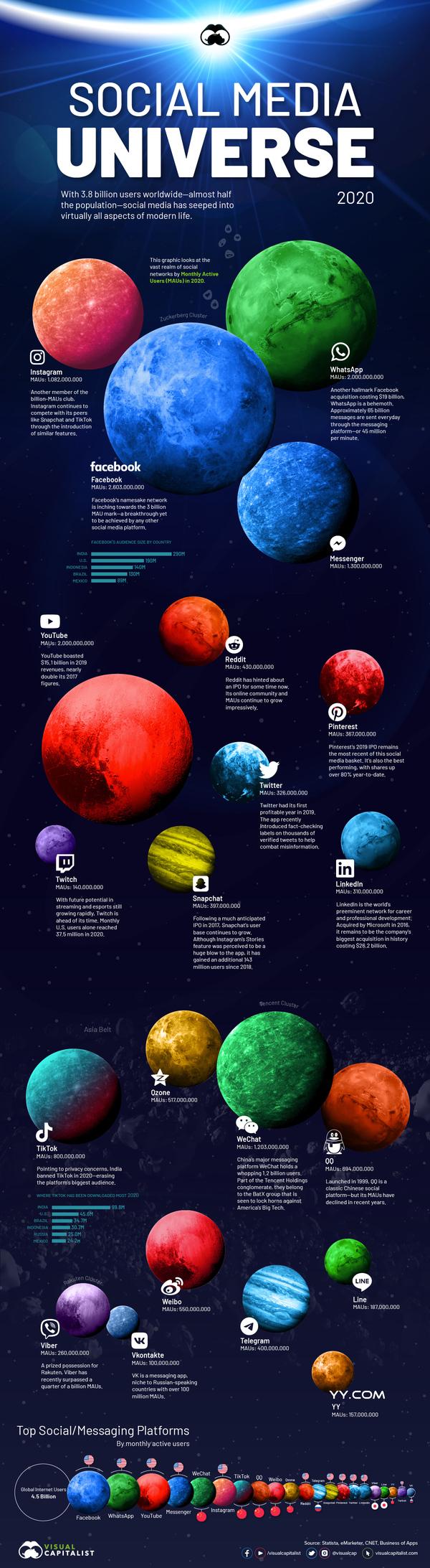 via https://www.visualcapitalist.com/visualizing-the-social-media-universe-in-2020/