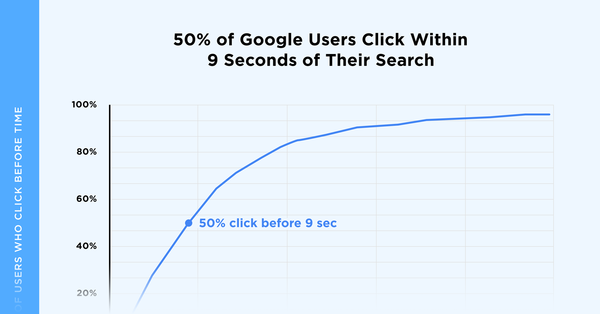How People Use Google Search (New User Behavior Study)