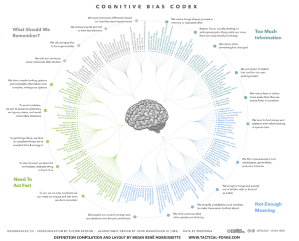 The Cognitive Bias Codex: A Visual Of 180+ Cognitive Biases