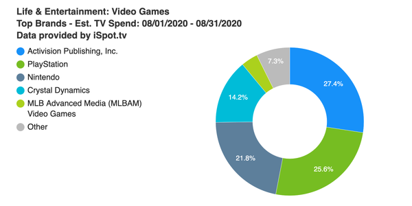 Activision edges out Sony and Nintendo in August's TV ad spend